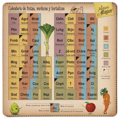calendario frutas y verduras para nevera temporadas